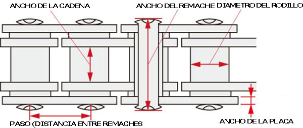 medida-cadena-moto
